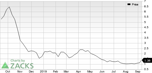 Denbury Resources Inc. Price