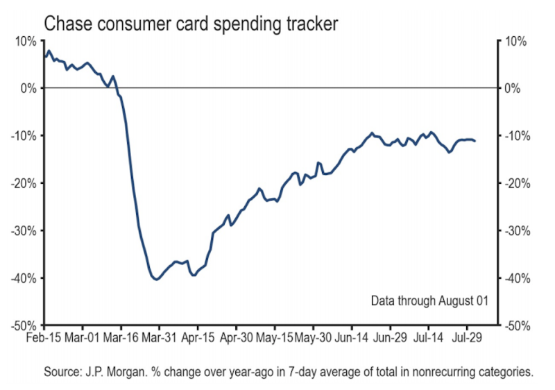 JP Morgan's daily update on consumer spending shows that spending has remained flat for the last six weeks at levels right around 10% below last year's level. (Source: JP Morgan)