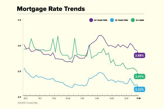 Mortgage Rate Trend chart for July 15
