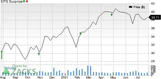 Arch Capital Group Ltd. Price and EPS Surprise