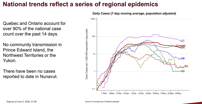 National trends reflect a series of regional epidemics