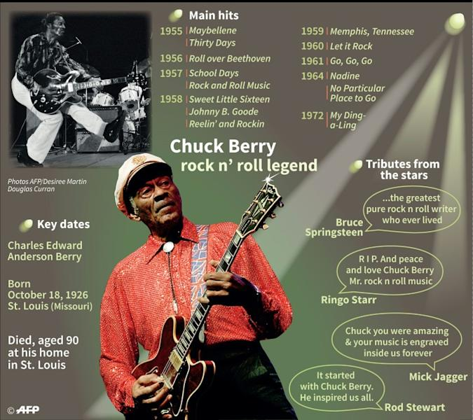 """Big Boys"" is the first song released from US rock and roll legend Chuck Berry's final studio album"
