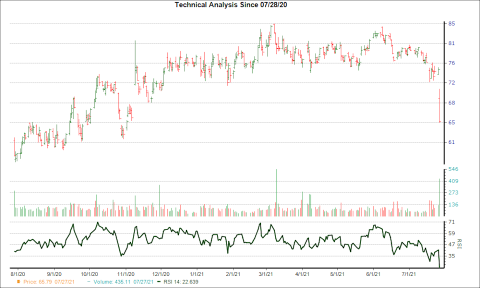 3-month RSI Chart for LW
