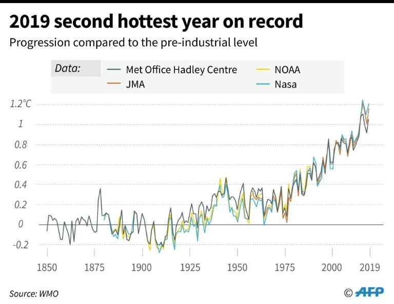 The progression of global mean temperature difference from 1850-2019