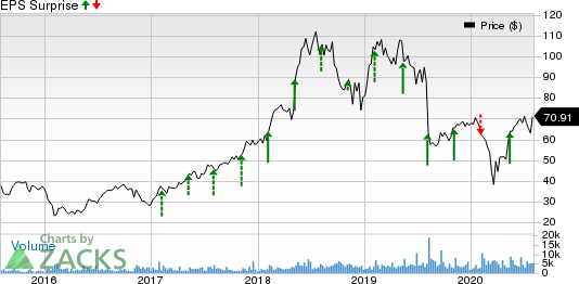 New Relic, Inc. Price and EPS Surprise