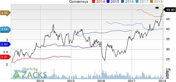 Air Lease Corporation Price and Consensus