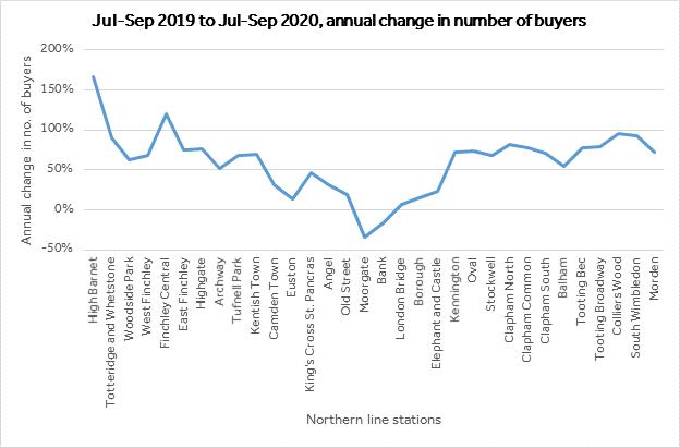 Annual change in number of buyers along the Northern Line