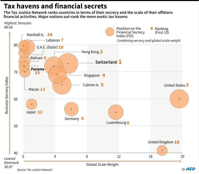 Tax havens and financial secrets