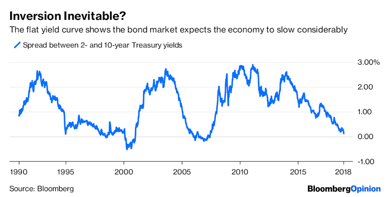 Market Moves Suggest a Recession Is Unavoidable