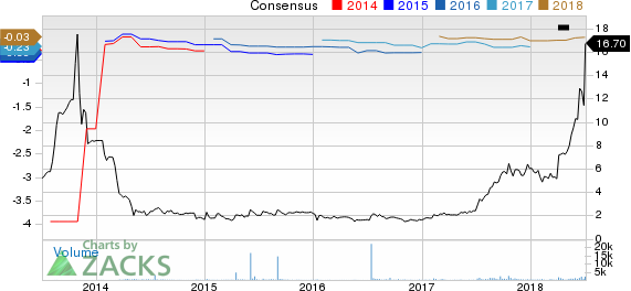 BioLife Solutions, Inc. Price and Consensus