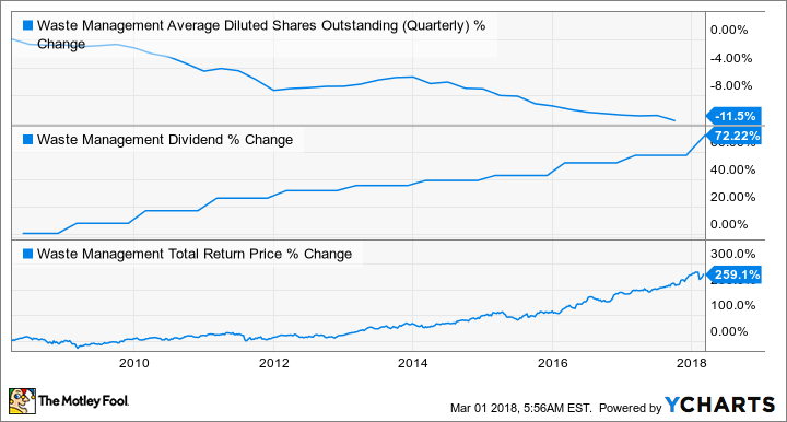 WM Average Diluted Shares Outstanding (Quarterly) Chart