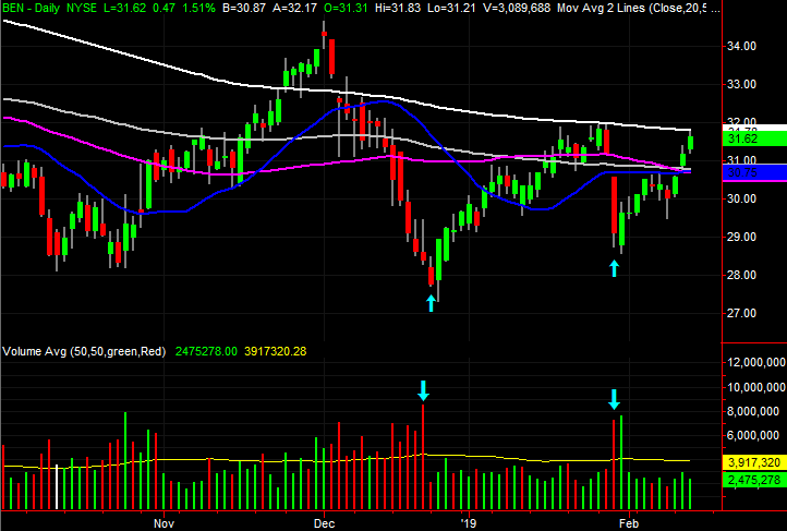3 Big Stock Charts for Thursday: Conagra Brands (CAG), Intel (INTC) and Franklin Resources (BEN)
