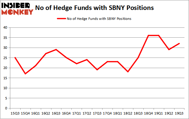 Is SBNY A Good Stock To Buy?