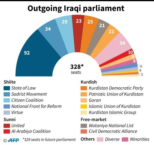 The outgoing Iraqi parliament