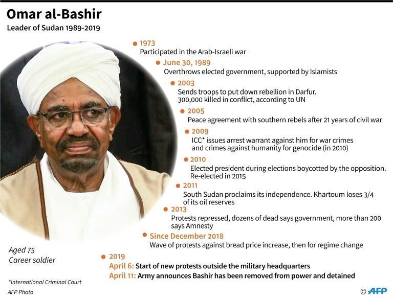 Key dates in the life of Omar al-Bashir, Sudan's leader who was removed from power on April 11