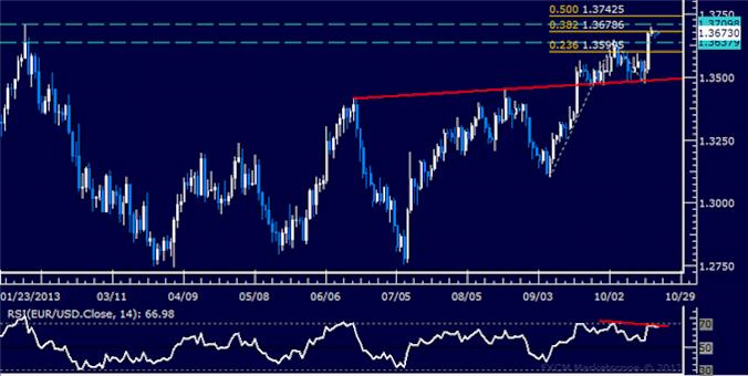 dailyclassics_eur-usd_body_Picture_4.png, Forex: EUR/USD Technical Analysis – Rally Stalls Below 1.37