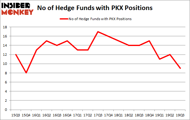 Is PKX A Good Stock To Buy?