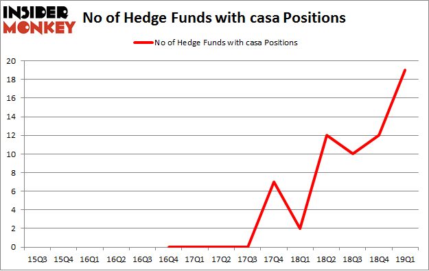 No of Hedge Funds with CASA Positions
