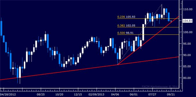 Forex_US_Dollar_Eyes_June_Low_SPX_500_Hints_at_Top_Taking_Shape_body_Picture_8.png, US Dollar Eyes June Low, SPX 500 Hints at Top Taking Shape