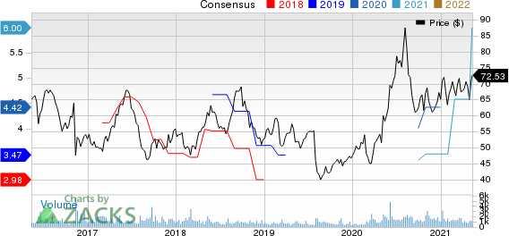 Sturm, Ruger & Company, Inc. Price and Consensus