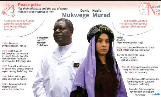 Profiles of Nobel peace laureates Denis Mukwege and Nadia Murad