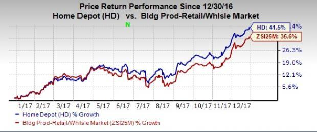 40f2d1d7702 Home Depot (HD) Up Over 40% YTD  Will the Rally Continue