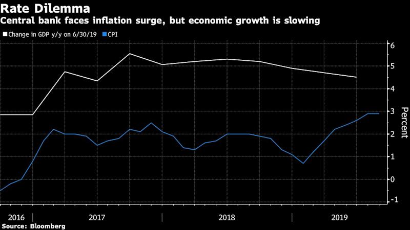 Polish Central Bank Ramps Up Messaging to Quell Wage-Boom Worry