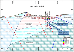 Figure 3: Cross-section 380980E showing planned drill holes targeting the zone with high grade intersections.