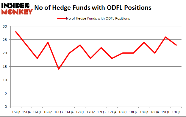 No of Hedge Funds with ODFL Positions