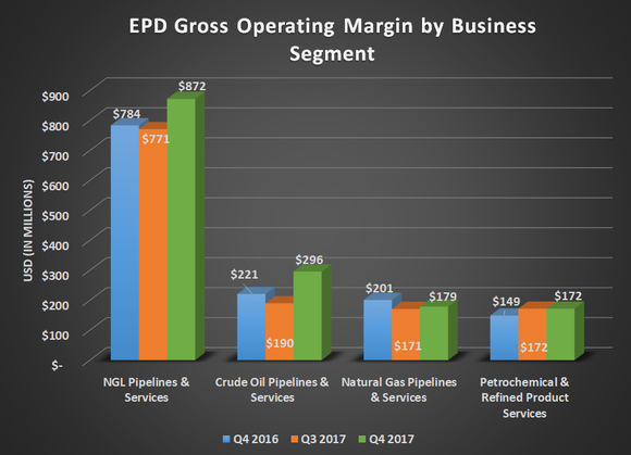 EPD gross operating margin by business segment for Q4 2016, Q3 2017, and Q4 2017. Shows large gains for NGL and crude oil businesses and flat results for natural gas and petrochemicals.