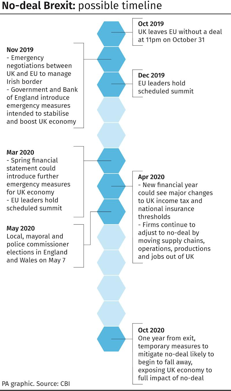 No-deal Brexit - possible timeline. See story POLITICS Brexit CBI. Infographic from PA Graphics