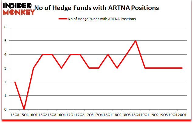 Is ARTNA A Good Stock To Buy?