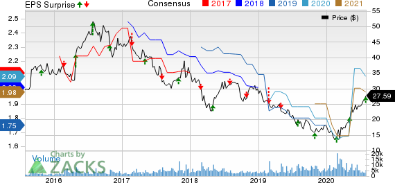 BG Foods, Inc. Price, Consensus and EPS Surprise
