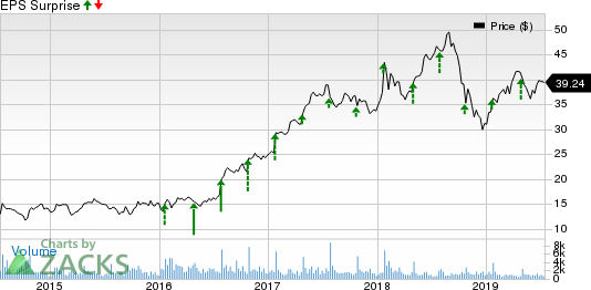 Logitech International S.A. Price and EPS Surprise