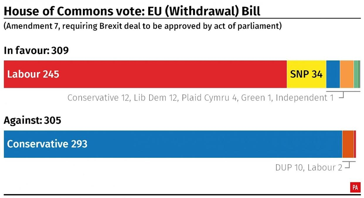 Result of the House of Commons vote on amendment 7 to the EU (Withdrawal) Bill.