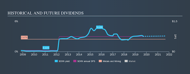 NasdaqGS:SCHN Historical Dividend Yield, September 13th 2019