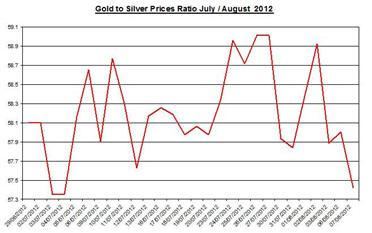 Guest_Commentary_Gold_Silver_Daily_Outlook_August_08_2012_body_Ratio_August_8.png, Guest Commentary: Gold & Silver Daily Outlook 08.08.2012