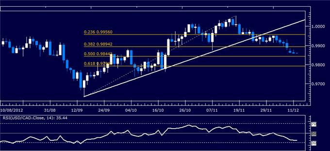 Forex_Analysis_USDCAD_Classic_Technical_Report_12.12.2012_body_Picture_1.png, Forex Analysis: USD/CAD Classic Technical Report 12.12.2012