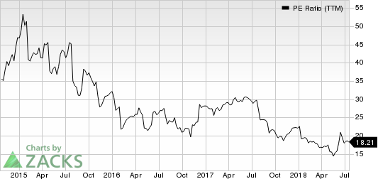 Dave & Buster's Entertainment, Inc. PE Ratio (TTM)