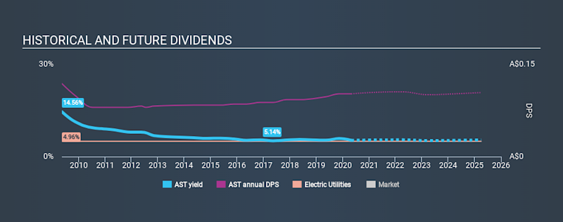 ASX:AST Historical Dividend Yield April 28th 2020