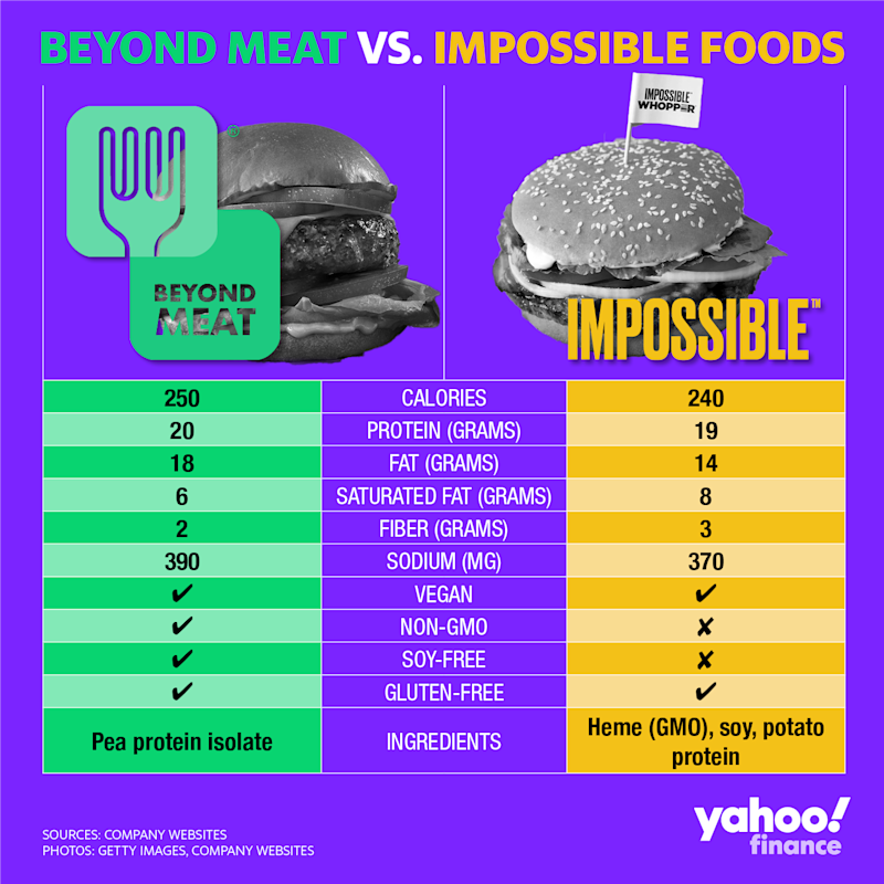 how many calories in a impossible burger