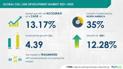 Attractive Opportunities in Cell Line Development Market by Product and Geography - Forecast and Analysis 2021-2025