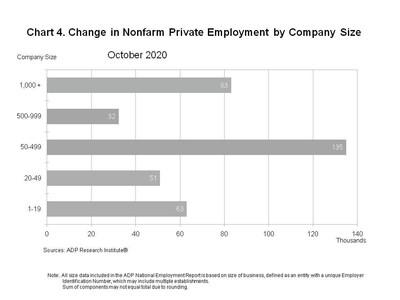 Chart 4. Change in Nonfarm Private Employment by Company Size