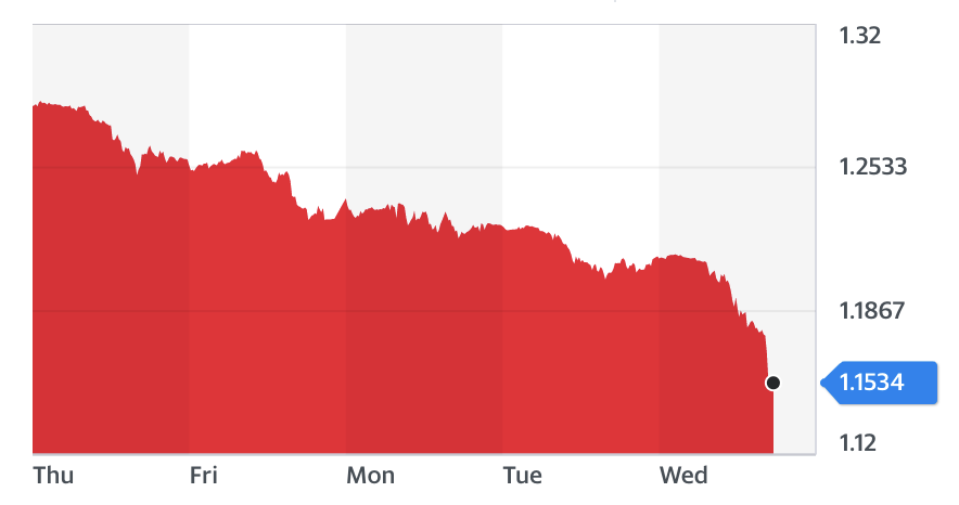 The pound fell by more than 4% against the dollar on Wednesday, putting it on track for its worst day since the 2016 Brexit vote. Chart: Yahoo Finance