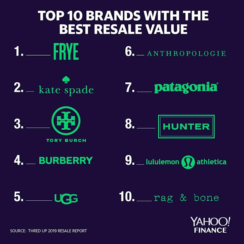 Brands with best overall resale value. (thredUP/GlobalData)