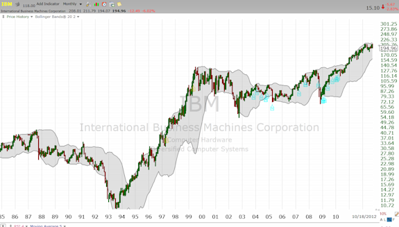IBM monthly chart going back to 1985