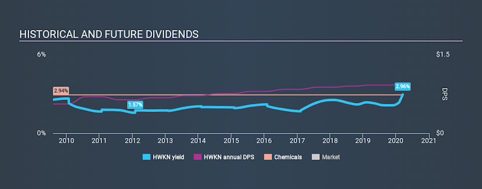 NasdaqGS:HWKN Historical Dividend Yield, March 17th 2020