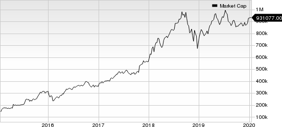 Amazon.com, Inc. Market Cap
