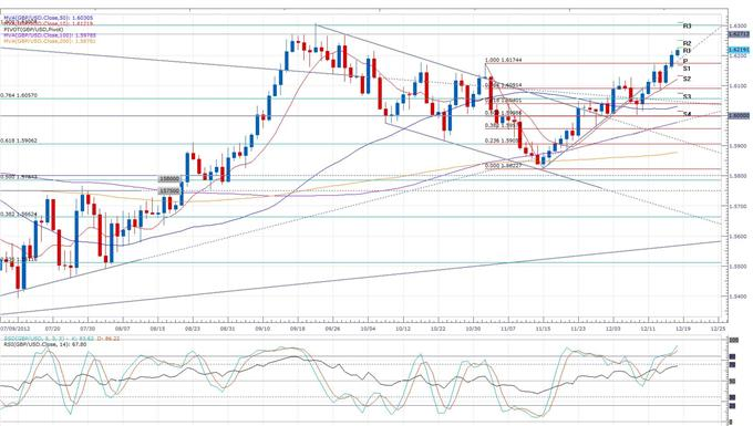 Euro_Sets_New_7-Month_High_on_Spanish_and_Greek_Debt_Sales_body_gbpusd.png, Forex News:UK Inflation Remains at a 6-Month High