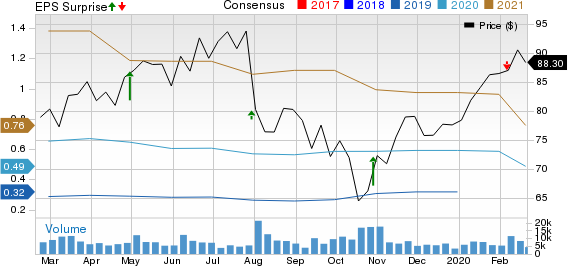 Zendesk, Inc. Price, Consensus and EPS Surprise
